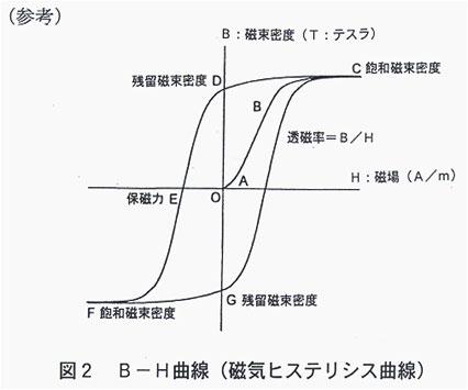 マグネタイズアルフェ Fe-Al磁性合金 / 五大産業株式会社
